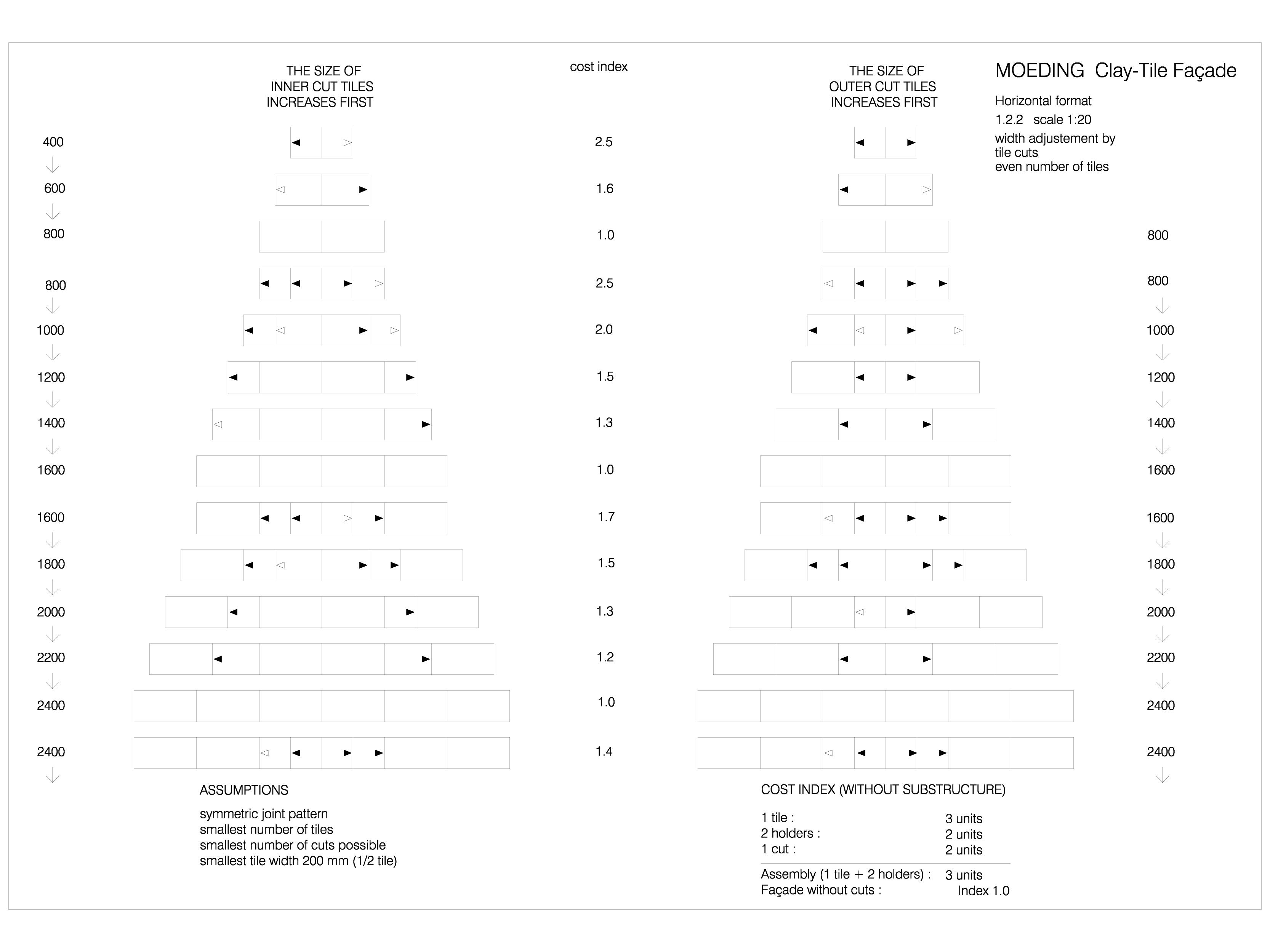 Pagina 1 - CAD-DWG Placaje ceramice pentru fatada - Montaj orizontal - Ajustarea latimii prin...