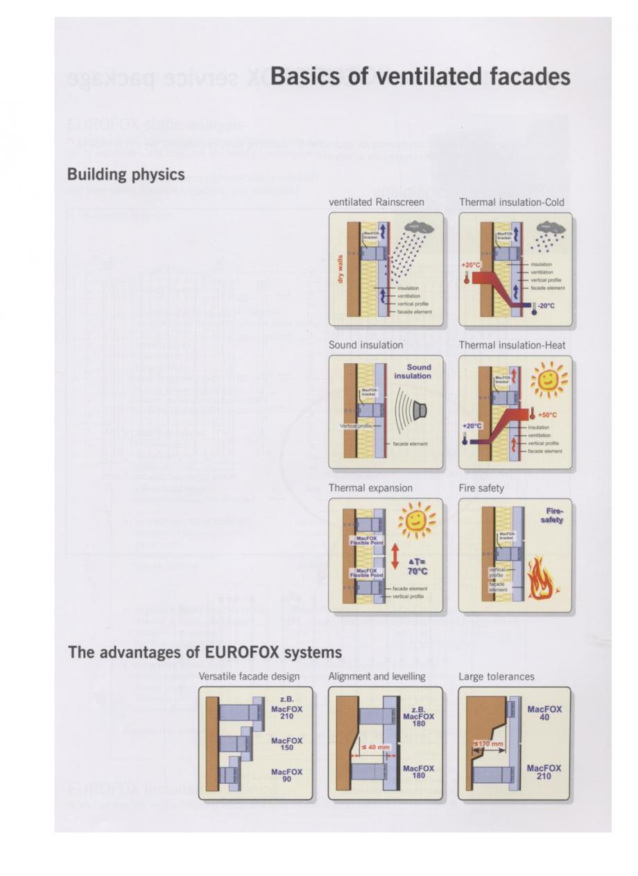 Fisa tehnica Sisteme de fixare a placajelor uscate de fatada TwinFOX, MacWUDI, MacUNI, MacFOX, XFOX EUROFOX Sisteme de fixare din aluminiu pentru placaje uscate exterioare GIBB TECHNOLOGIES  - Pagina 1