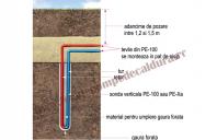 Montaj sonde geotermale GEOSOL ENERGY RESEARCH