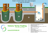 Sistem complet tratare apa uzata menajera cu statie de pompare GALAXY TERMO TRADING