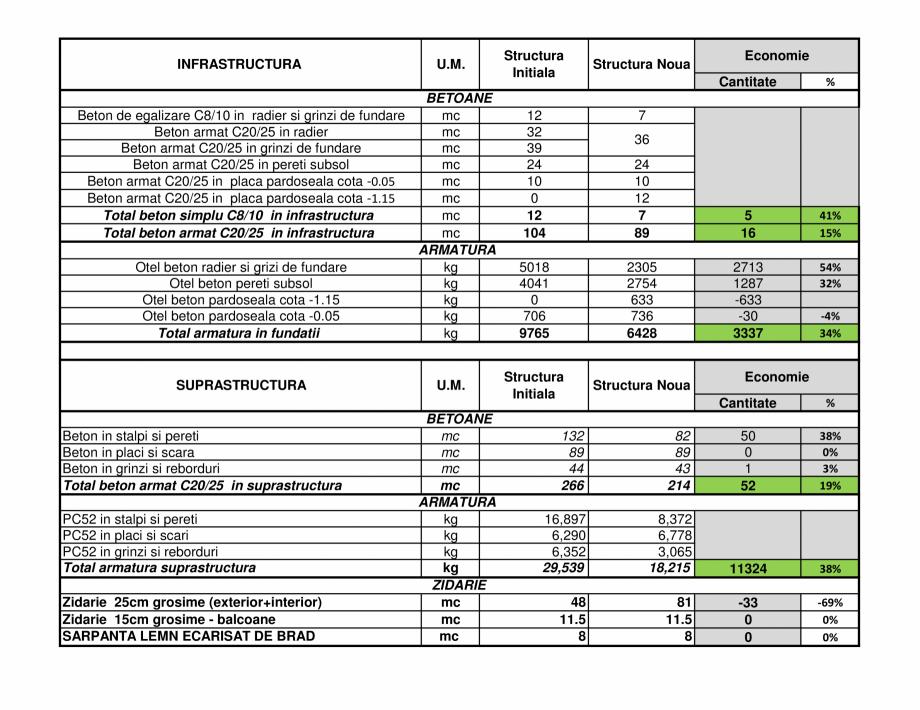Pagina 3 - Optimizarea proiectului de rezistenta prin reproiectarea structuri ArhiProPub Optimizare ...