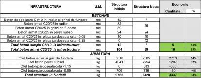 Optimizare proiect existent - 3 cladiri cu regim de inaltime D+P+2E+M / Optimizare proiect de rezistenta - Infrastructura
