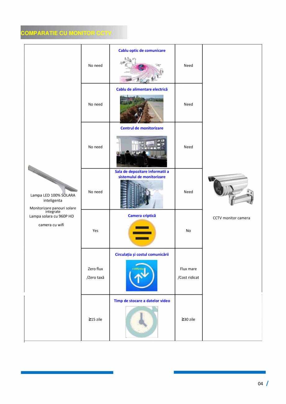 Pagina 5 - Monitorizare inteligenta - Lampi stradale cu LED, 100% SOLAR SMART INSTAL Fisa tehnica...