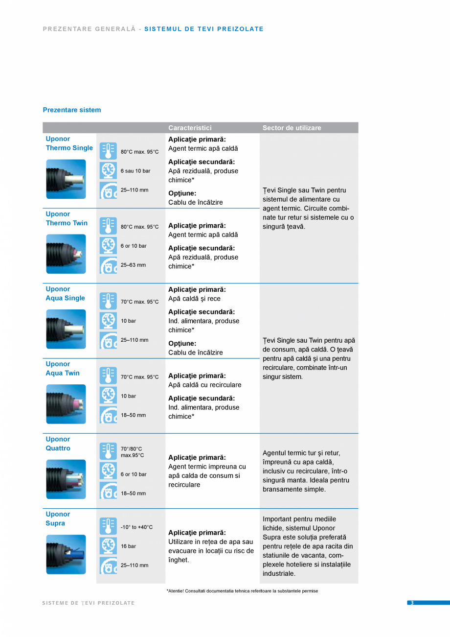 Pagina 3 - Sisteme de tevi preizolate UPONOR Fisa tehnica Romana  caldă cu recirculare  10 bar ...