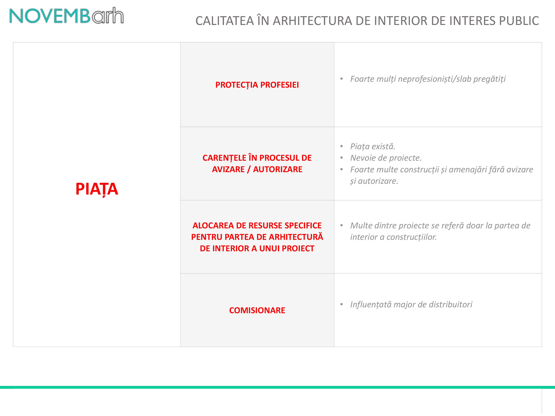 Pagina 4 - Calitatea in arhitectura de interior de interes public