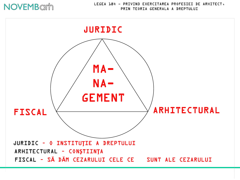 Pagina 18 - Legea 184 - privind exercitarea profesiei de arhitect, prin teoria generala a dreptului