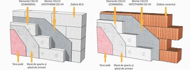 schema punere in opera Izomineral - CELCO IZOMINERAL