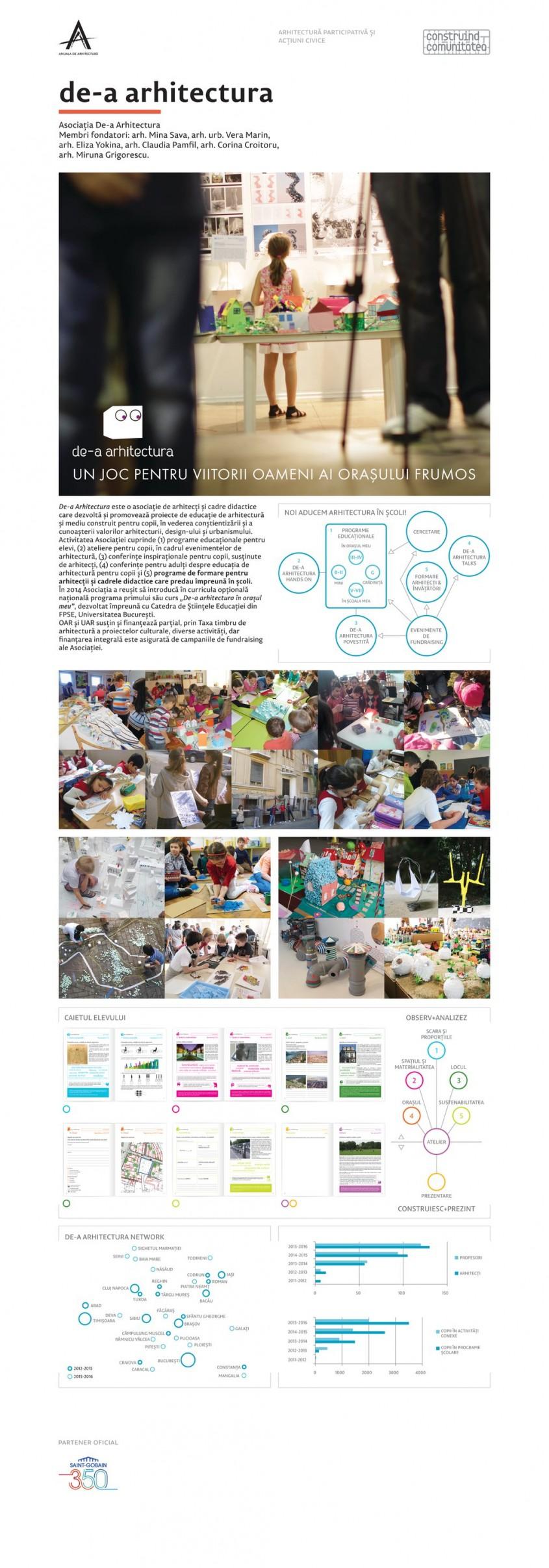 De-a arhitectura - YTONG, partenerul proiectelor castigatoare la sectiunea Arhitectura Participativa din Anuala 2015