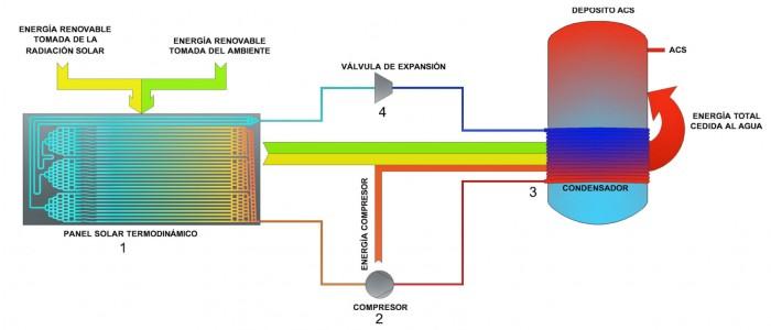 Panou solar Thermodynamic - Panou solar Thermodynamic