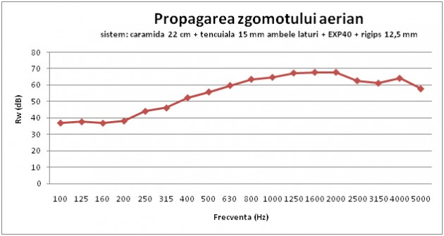 Propagarea zgomotului aerian - Pluta expandata - un excelent izolator fonic 100% natural