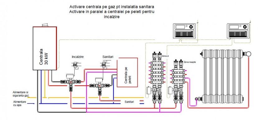 Fig. 5 - Întrebări și răspunsuri legate de intervențiile în centralele termice