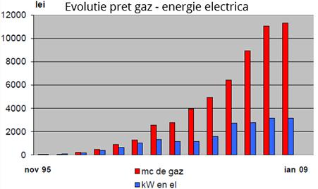 Economic in exploatare - Economic in exploatare