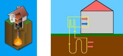 Foraje pompe de caldura - Foraje geotermale