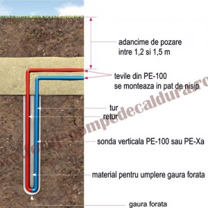 Constructia unei sonde geotermale - Constructia unei sonde geotermale