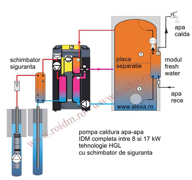 Pompa de caldura apa - apa TERRA SW 8-17 HGL - Pompa de caldura apa -