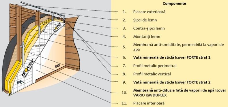 Cum se termoizoleaza peretii caselor de lemn folosind produsele Isover - Cum se termoizoleaza peretii caselor