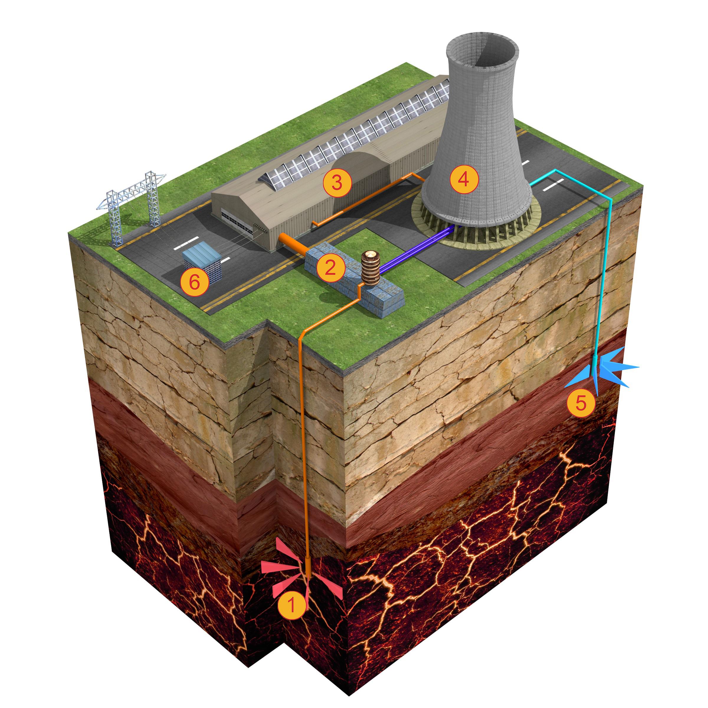 Energie geotermala - concept cu extragere de apa - Modalitatile de extractie ale energiei geotermale