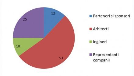 Profilul participantilor GIS - GIS