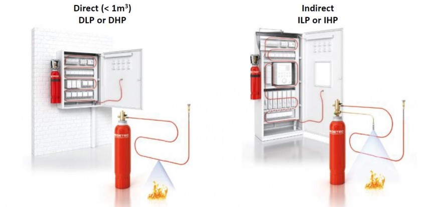 """Sisteme de protecție la incendiu de tip """"Pre-Engineered System"""" - Sisteme de protecție la incendiu de"""