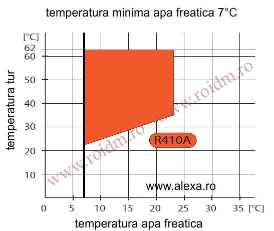 Grafic de incalzire - Pompa de caldura apa - apa TERRA SW 8-17 HGL completa
