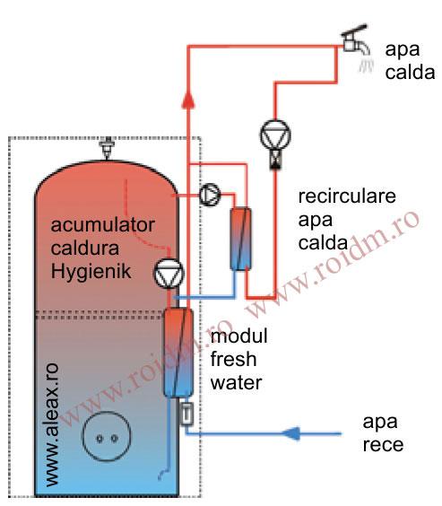 Preparare apa calda - Preparare apa calda