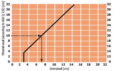 Diagrama de tensiune-deformare pentru determinarea grosimii placilor Grenaisol - Grenaisol Superizolantul Campion