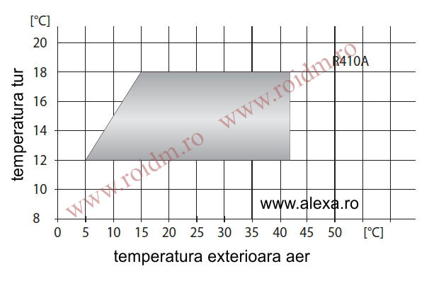 Grafic de racire - Pompa de caldura aer-apa TERRA IL completa