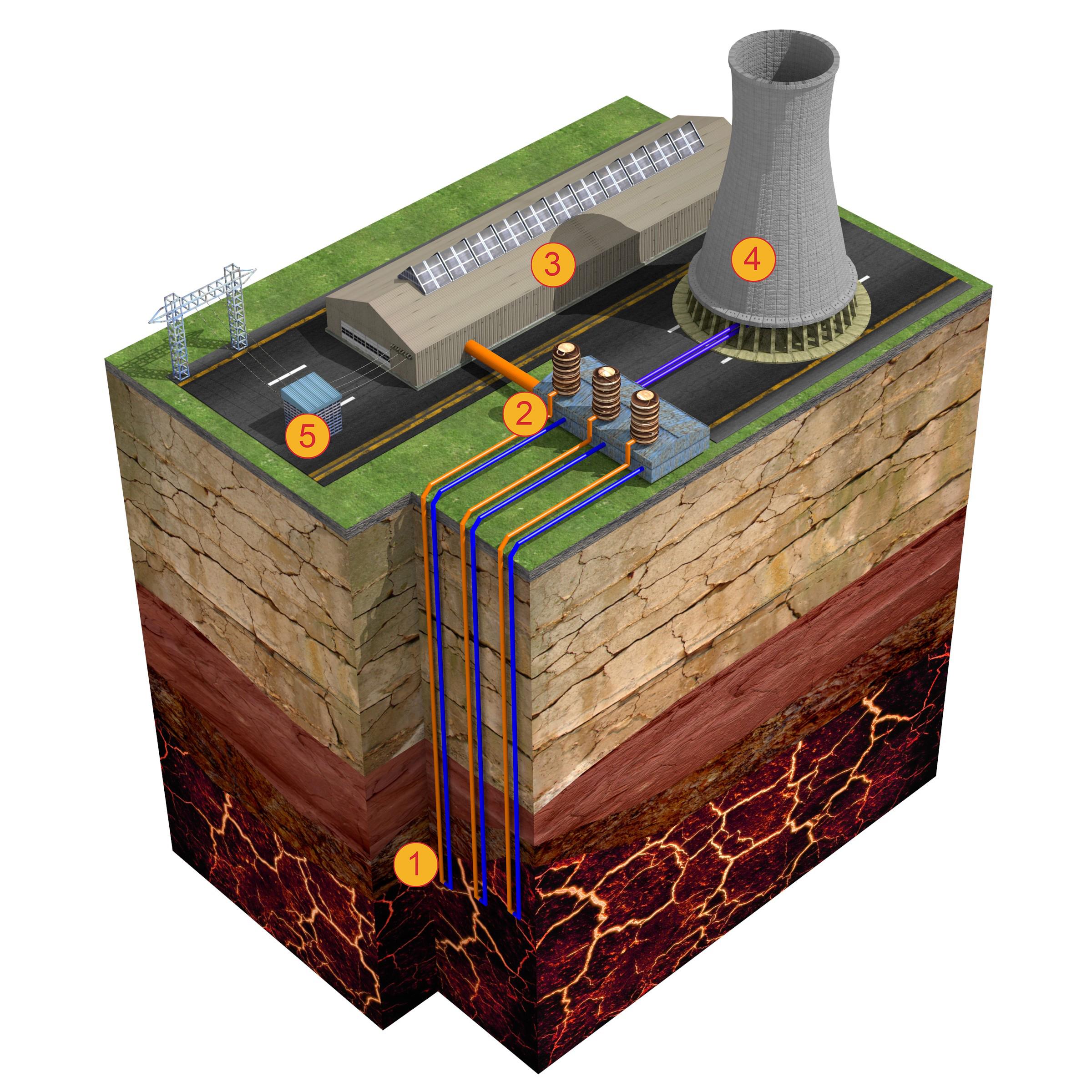 Energie geotermala - concept fara extragere de apa - Modalitatile de extractie ale energiei geotermale