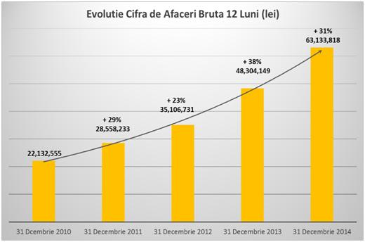 Evolutie cifra de afaceri bruta 12 luni (lei) - Cemacon a obtinut o crestere a profitului
