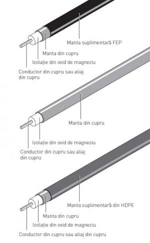 Cablu de incalzire cu izolatie minerala si manta exterioara din cupru - HCH/HCC - Cabluri de incalzire - seria cu putere electrica activa constanta si izolatie minerala