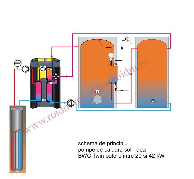 Pompa de caldura IDM sol - apa TERRA SW 20-42 Twin HGL - Pompa de caldura