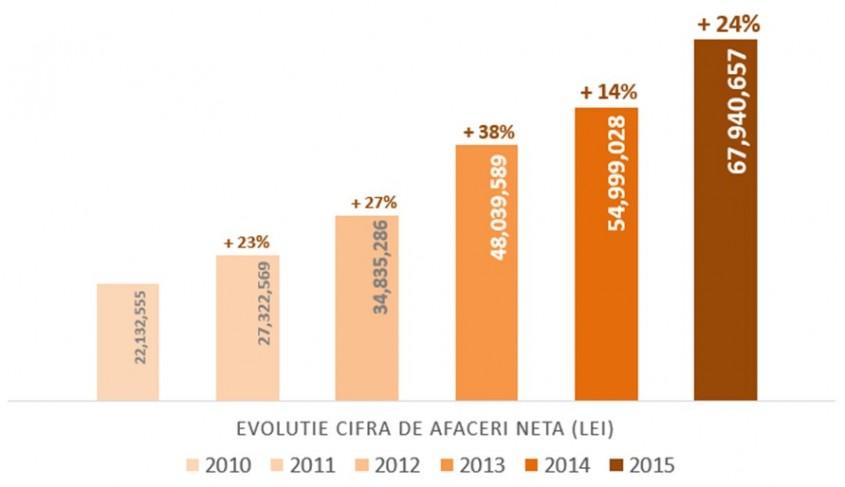 Business-ul Cemacon a crescut in 2015 cu 24% si de trei ori de la momentul inceperii