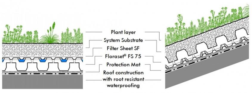 Acoperisurile verzi ZinCo - o solutie sustenabila pentru cladiri comerciale si de birouri - Acoperisurile verzi