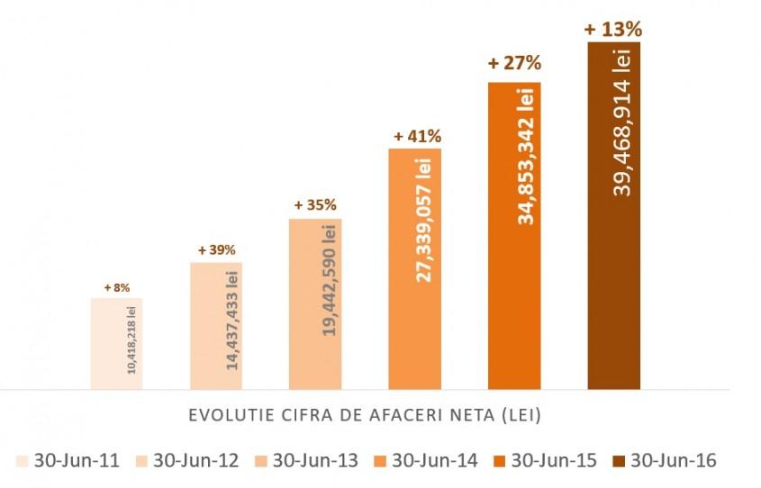 Cemacon incheie primul semestru din 2016 cu o cifra de afaceri in crestere cu 13% -