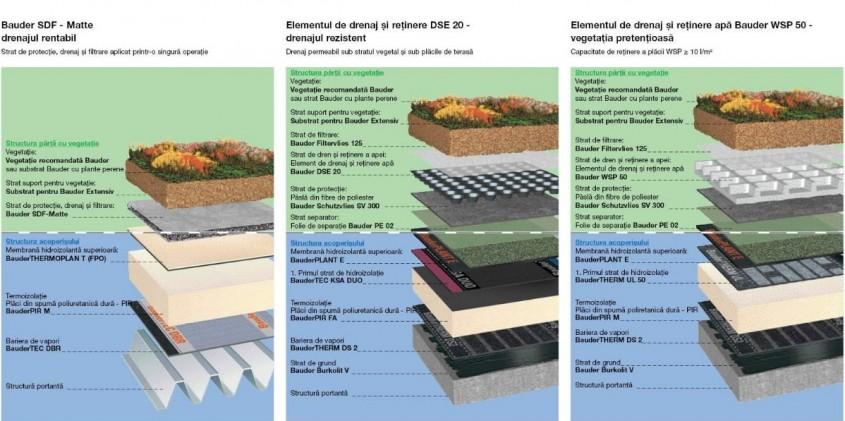 Informatii utile despre proiectarea acoperisurilor verzi partea a-II-a - Informatii utile despre proiectarea acoperisurilor verzi partea