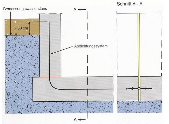 Impermeabilizarea structurilor din beton folosind profile de etansare a rosturilor de turnare si dilatatie - Impermeabilizarea