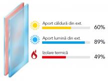 Sticla dubla tip SOLAR - Sticla