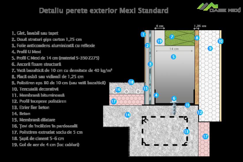 Detaliu perete exterior - Sisteme Mexi
