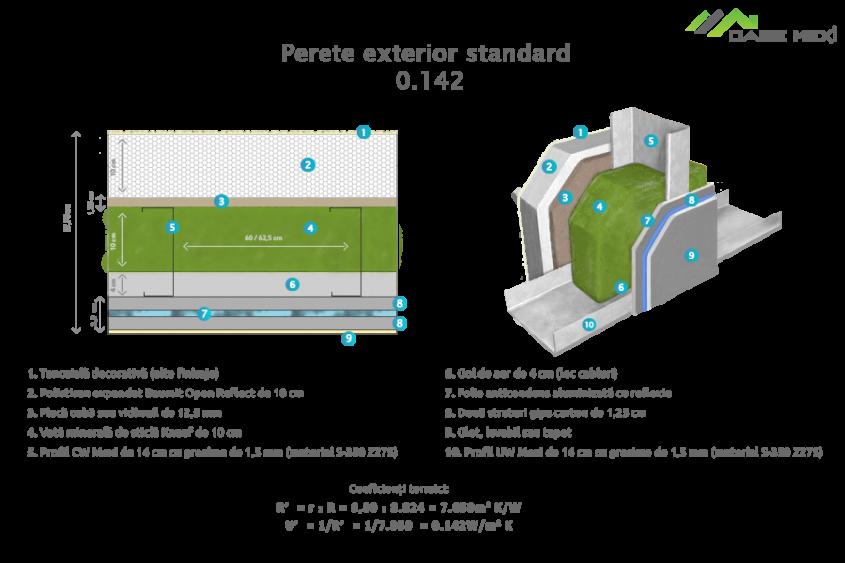 Perete exterior standard - Sisteme Mexi