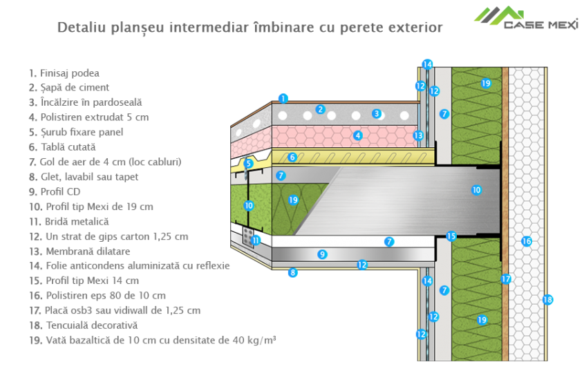 Detaliu planseu intermediar imbinare cu perete exterior - Sisteme Mexi