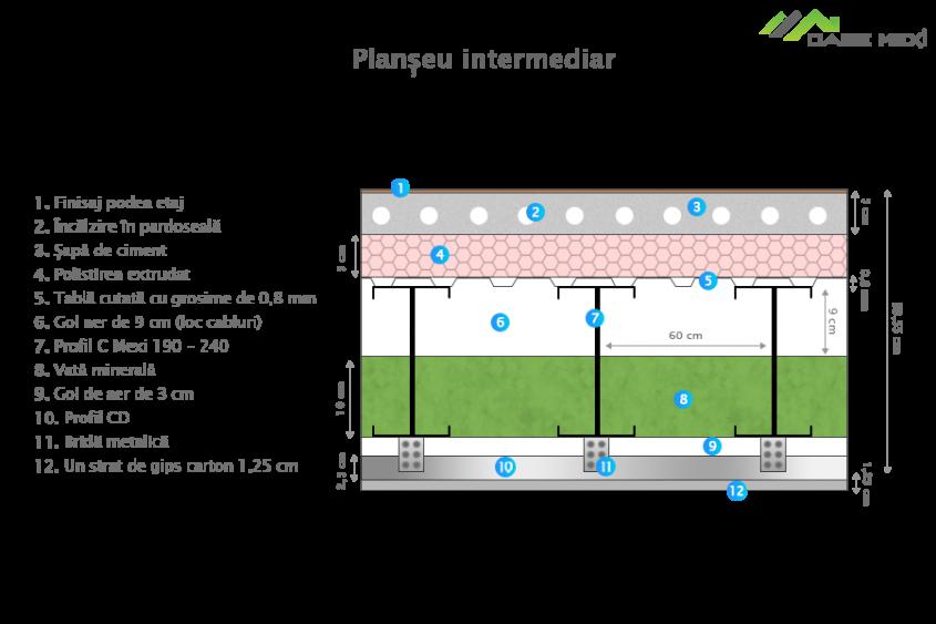 Planseu intermediar - Sisteme Mexi