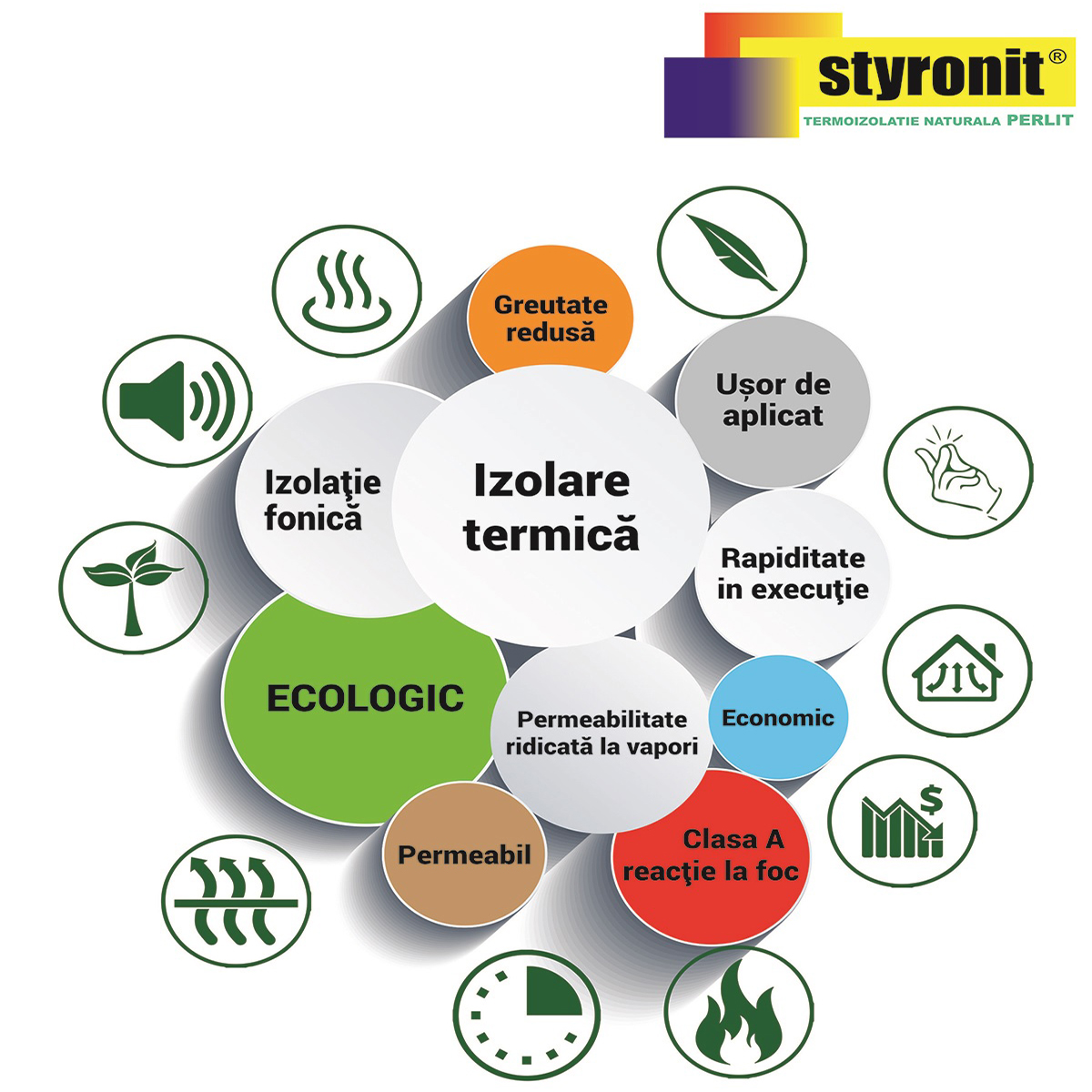 Caracteristici Styronit - Caracteristici Styronit