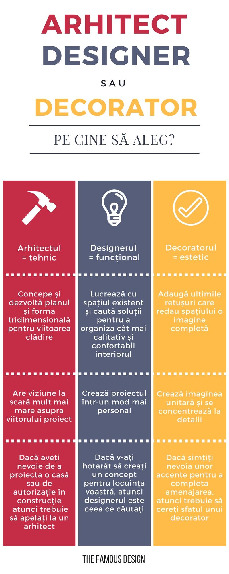 infographic - Arhitect, designer sau decorator: De cine ai nevoie?