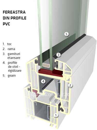 Profile din PVC - Materiale pentru profilele termopan - ce diferențe sunt între PVC aluminiu și