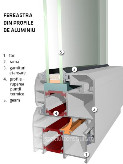 Profile din aluminiu - Materiale pentru profilele termopan - ce diferențe sunt între PVC aluminiu și