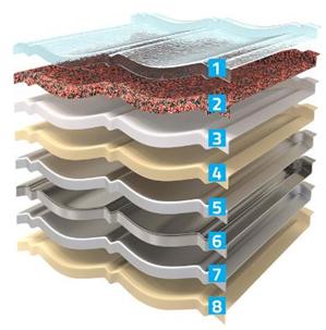 Stratigrafie Decra - Informații suplimentare despre stratigrafia Decra
