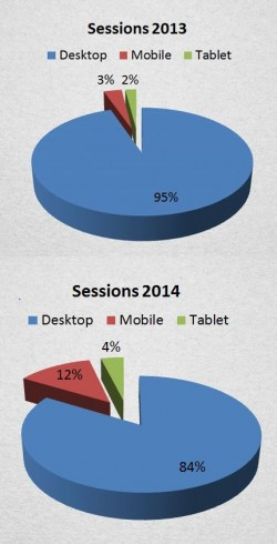 Xella modifica structura site-urilor ca urmare a cresterii traficului de pe dispozitive mobile - Xella modifica structura site-urilor ca urmare a cresterii traficului de pe dispozitive mobile