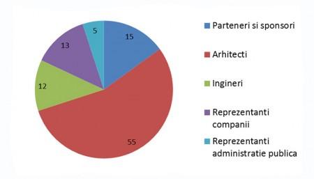 Profilul participantilor LAUD - LAUD