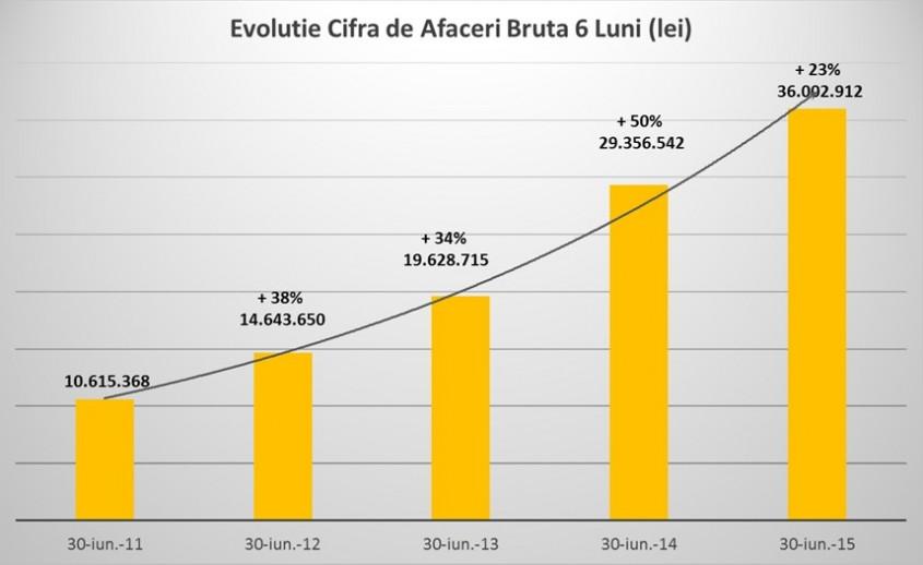 Cemacon incheie primul semestru din 2015 cu profit net de 2 5 milioane euro - Cemacon