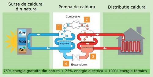 Modul de functionare al pompelor de caldura - Modul de functionare al pompelor de caldura